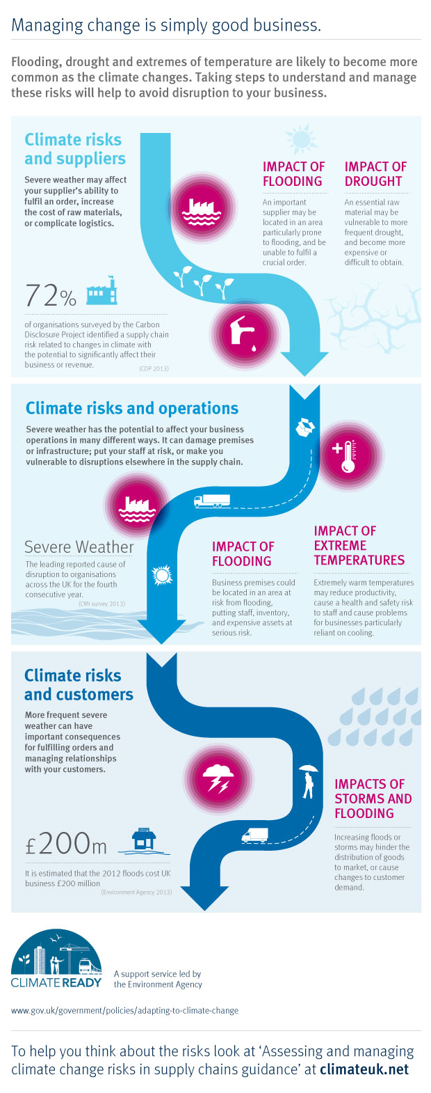 Climate Ready Supply Chain