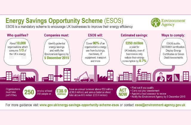 ESOS infographic