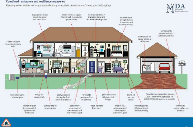 Illustration of a home modified to cope with flooding
