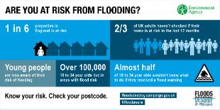 #FloodAware