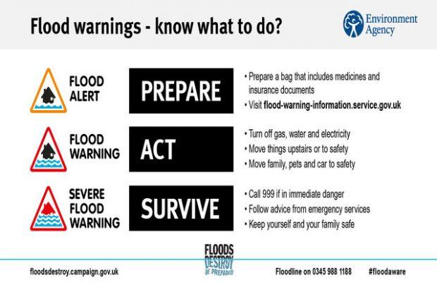 Prepare - act - survive