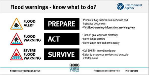 Infographic with text saying: Flood warnings- know what to do? Flood alert: prepare a bag that includes medicines and insurance documents. Visit flood-wanring-information.service.gov.uk. Flood warning: turn off gas, water and electricity; move things upstairs; move family, pets and car to safety. Severe flood warning: call 999 if in immediate danger; listen to emegency services and evacuate if told to do so.